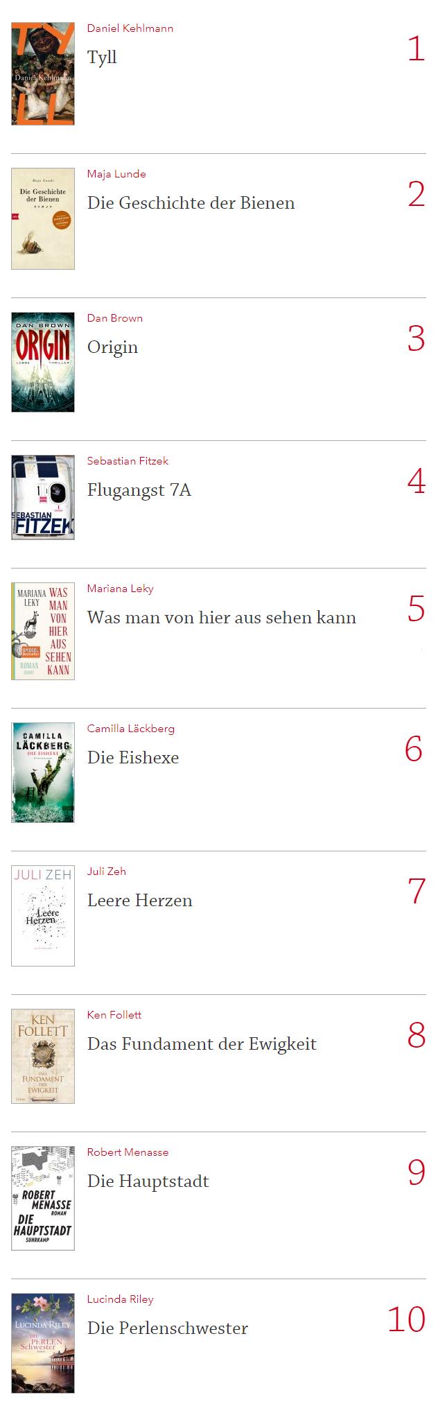Los 10 Bestseller en Alemania