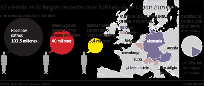alemán lengua materna más estudiada